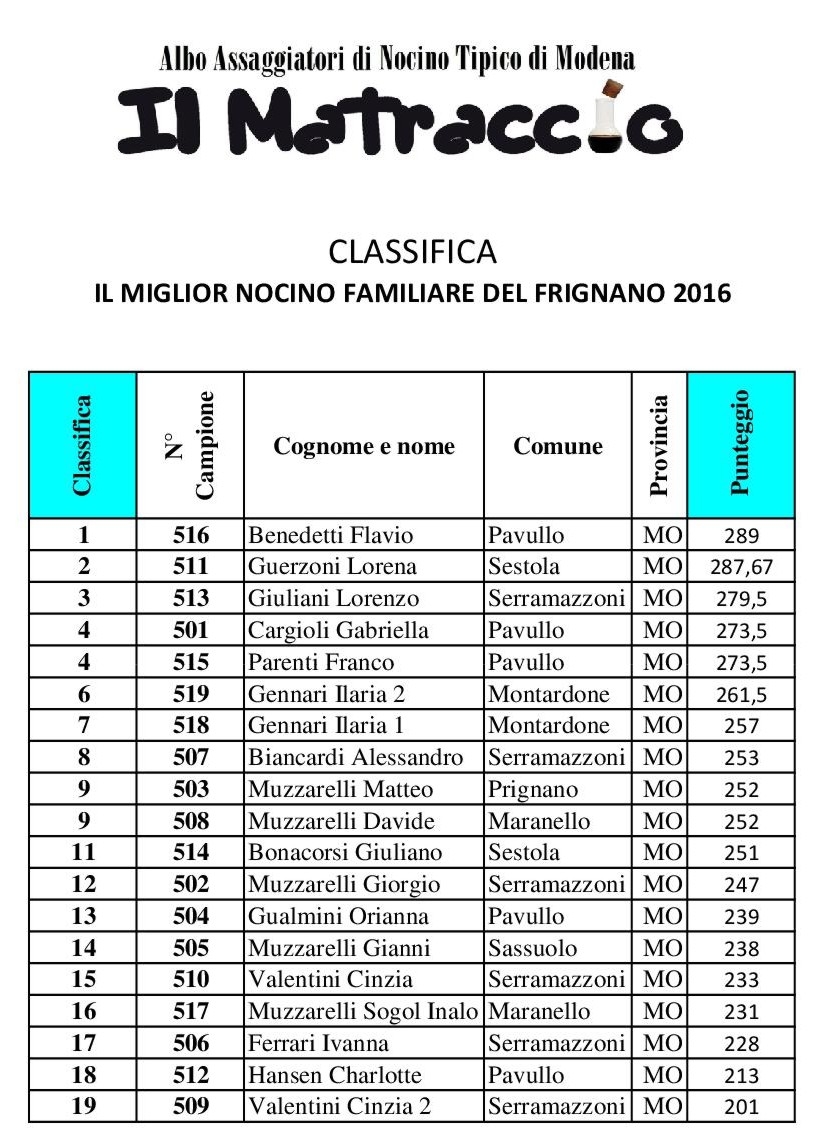 Classifica Palio del Frignano