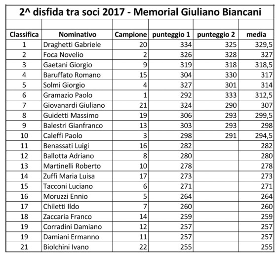 Classifica 2° Biancani
